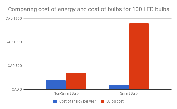 Comparing cost of energy and cost of bulbs for 100 LED bulbs